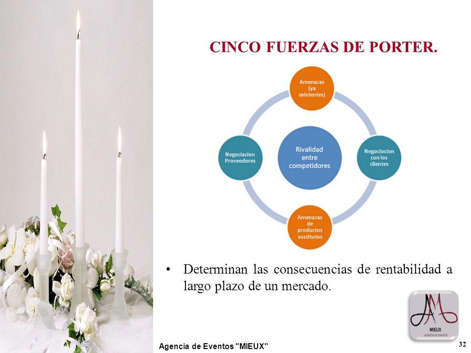 CINCO FUERZAS DE PORTER. 32 Agencia de Eventos