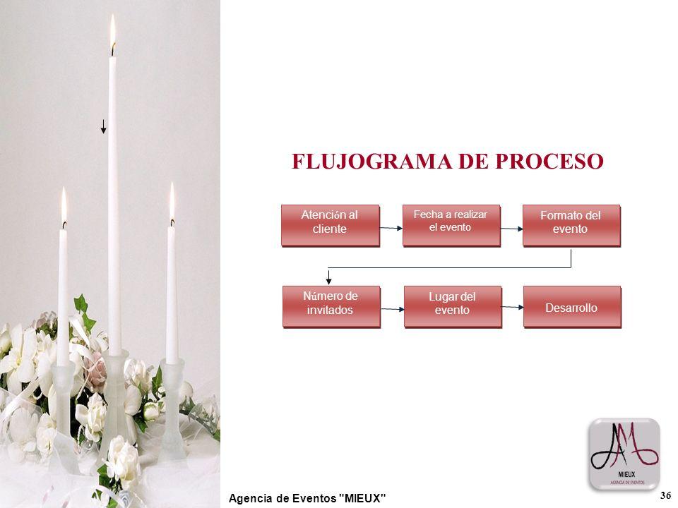 FLUJOGRAMA DE PROCESO 36 Agencia de Eventos