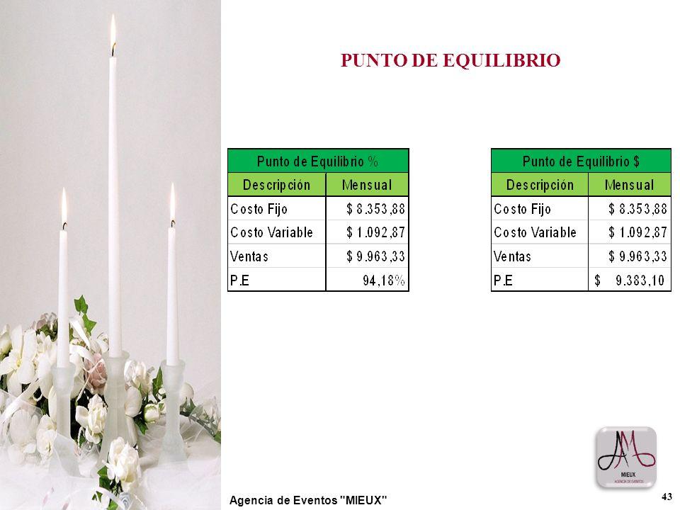 PUNTO DE EQUILIBRIO 43 Agencia de Eventos