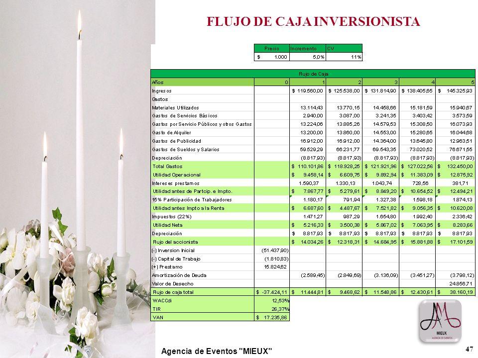 FLUJO DE CAJA INVERSIONISTA 47 Agencia de Eventos