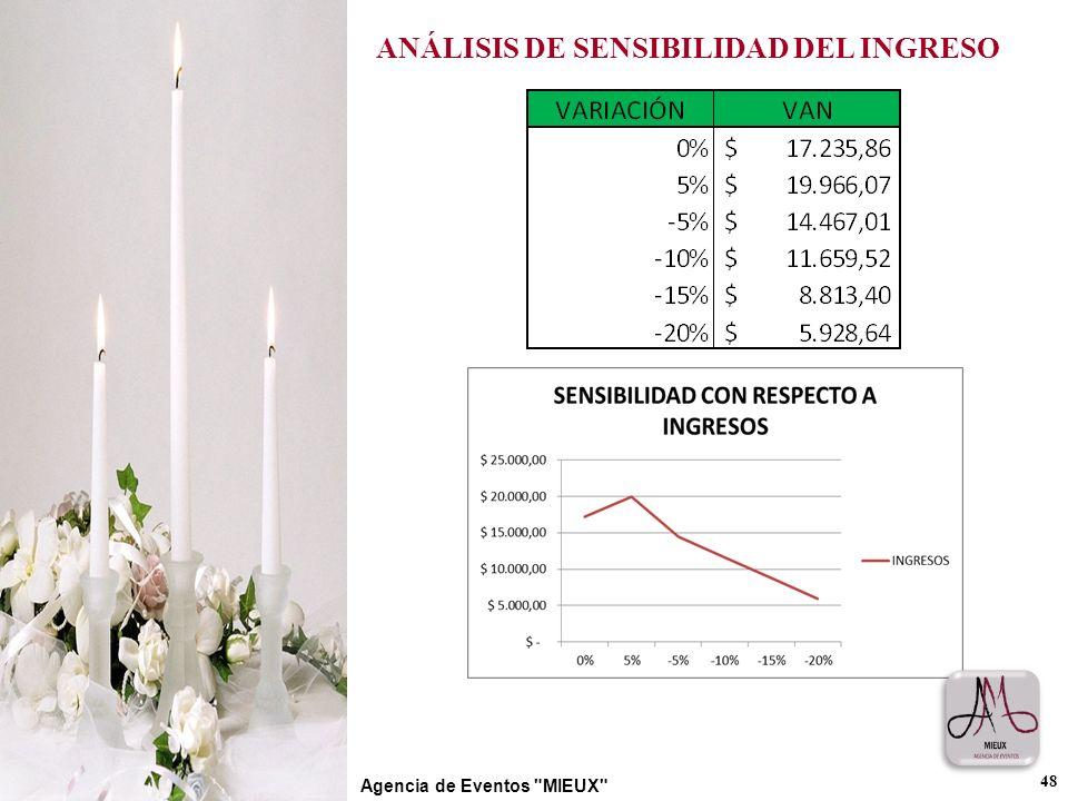 ANÁLISIS DE SENSIBILIDAD DEL INGRESO 48 Agencia de Eventos