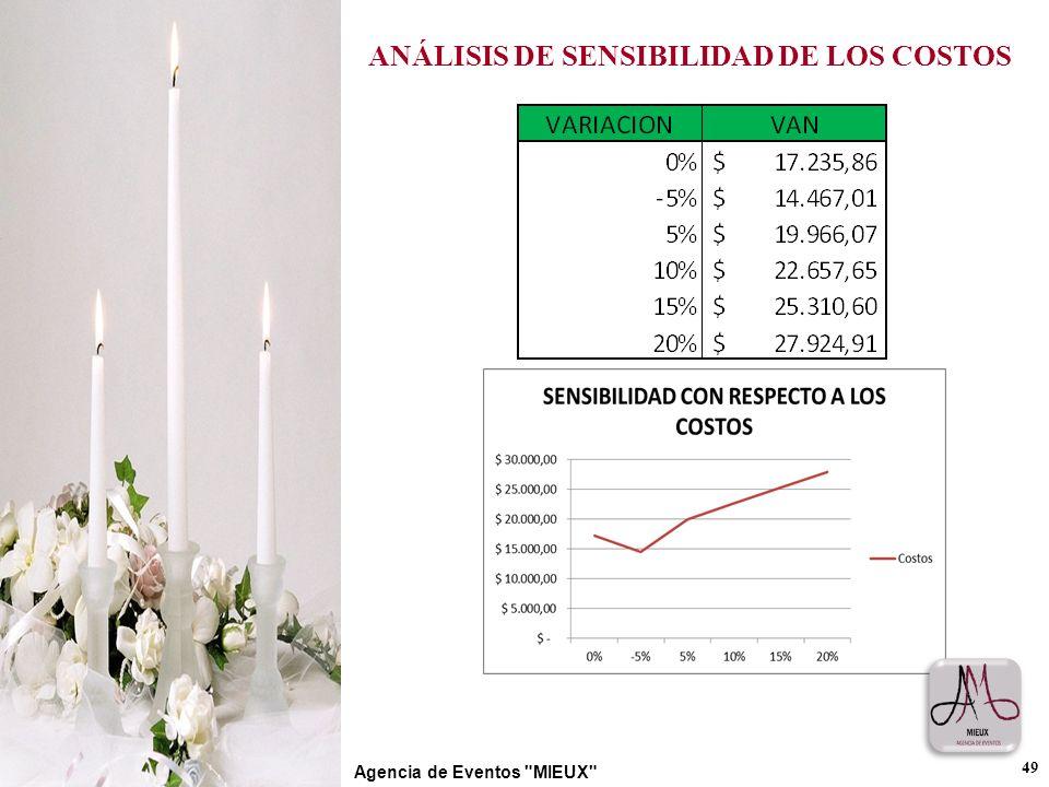 ANÁLISIS DE SENSIBILIDAD DE LOS COSTOS 49 Agencia de Eventos