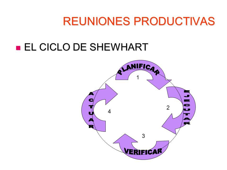 REUNIONES PRODUCTIVAS EL CICLO DE SHEWHART EL CICLO DE SHEWHART 1 2 3 4