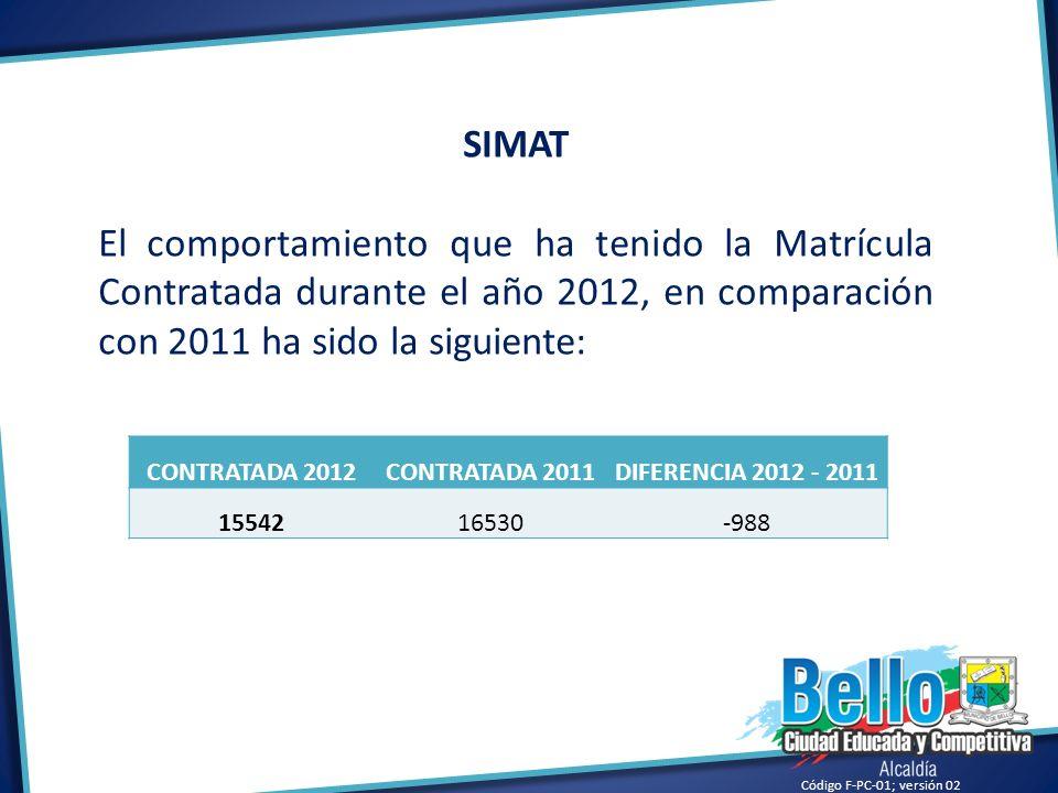 Código F-PC-01; versión 02 CONTRATADA 2012CONTRATADA 2011DIFERENCIA 2012 - 2011 1554216530-988 SIMAT El comportamiento que ha tenido la Matrícula Cont