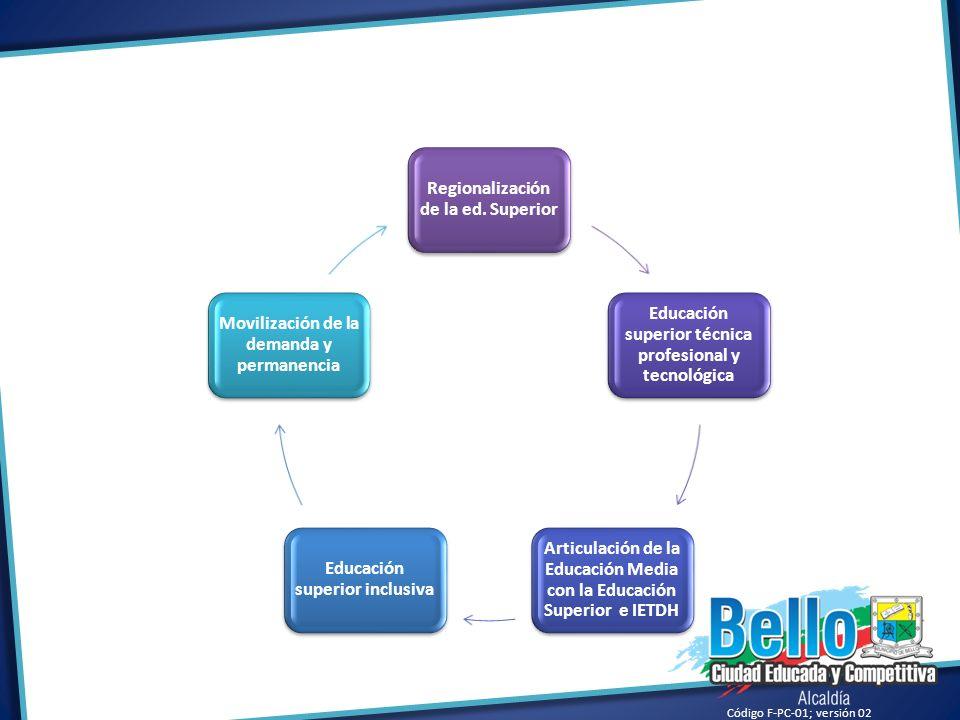 Código F-PC-01; versión 02 Regionalización de la ed. Superior Educación superior técnica profesional y tecnológica Articulación de la Educación Media