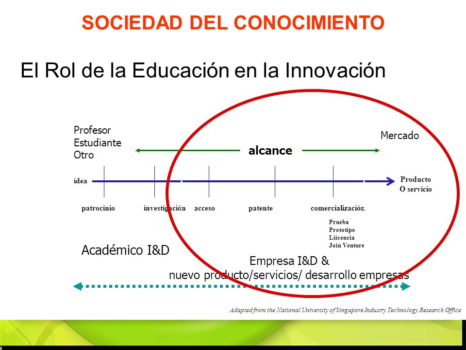 Adapted from the National University of Singapore Industry Technology Research Office Profesor Estudiante Otro idea patrocinioinvestigaciónaccesopaten