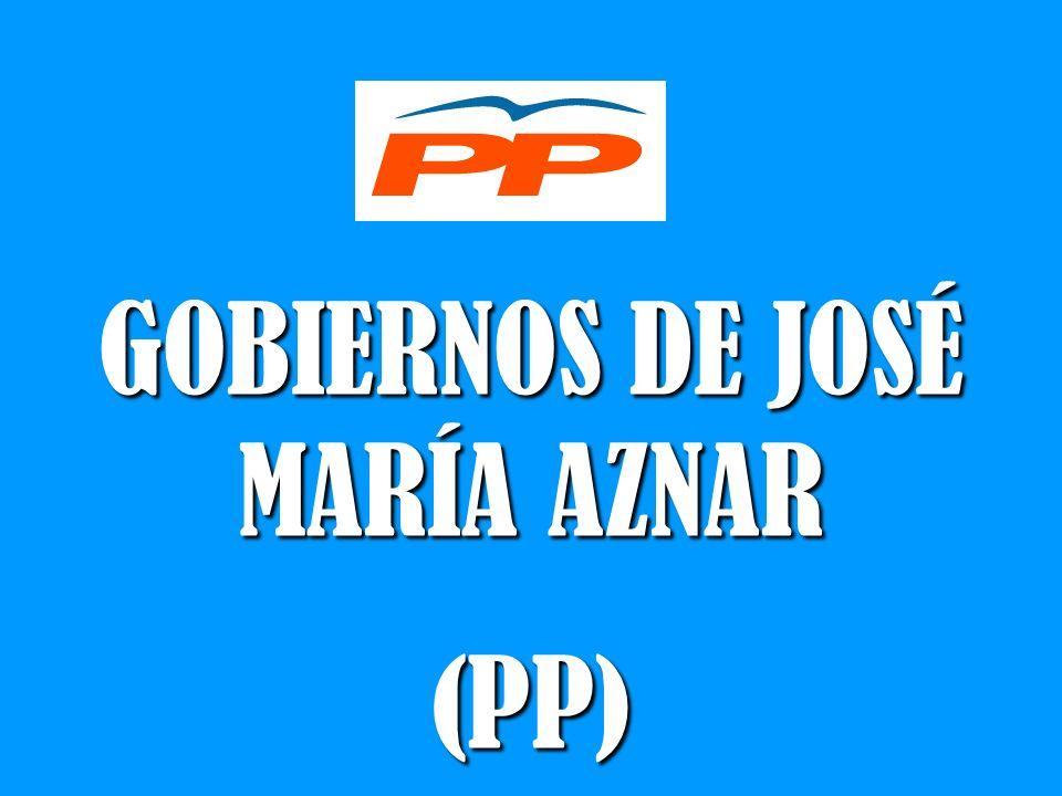 GOBIERNOS DE JOSÉ MARÍA AZNAR (PP)