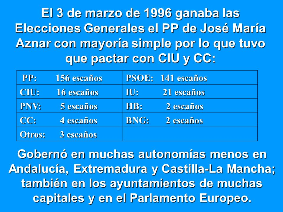 El 3 de marzo de 1996 ganaba las Elecciones Generales el PP de José María Aznar con mayoría simple por lo que tuvo que pactar con CIU y CC: PP: 156 escaños PP: 156 escaños PSOE: 141 escaños CIU: 16 escaños IU: 21 escaños PNV: 5 escaños HB: 2 escaños CC: 4 escaños BNG: 2 escaños Otros: 3 escaños Gobernó en muchas autonomías menos en Andalucía, Extremadura y Castilla-La Mancha; también en los ayuntamientos de muchas capitales y en el Parlamento Europeo.
