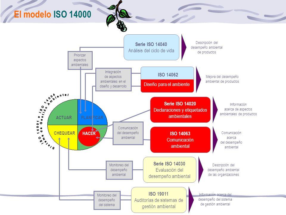 El modelo ISO 14000 PLANIFICARACTUAR CHEQUEAR HACER Descripción del desempeño ambiental de productos Priorizar aspectos ambientales Serie ISO 14040 Análisis del ciclo de vida Mejora del desempeño ambiental de productos Integración de aspectos ambientales en el diseño y desarrollo ISO 14062 Diseño para el ambiente Descripción del desempeño ambiental de las organizaciones Monitoreo del desempeño ambiental Serie ISO 14030 Evaluación del desempeño ambiental Información acerca del desempeño del sistema de gestión ambiental Monitoreo del desempeño del sistema ISO 19011 Auditorías de sistemas de gestión ambiental Información acerca de aspectos ambientales de productos Comunicación acerca del desempeño ambiental Serie ISO 14020 Declaraciones y etiquetados ambientales ISO 14063 Comunicación ambiental Comunicación del desempeño ambiental