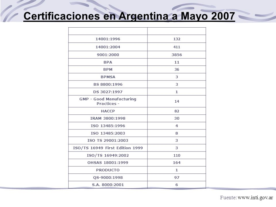Fuente: www.inti.gov.ar Certificaciones en Argentina a Mayo 2007 NormaCantidad De Certificados 14001:1996 132 14001:2004 411 9001:20003856 BPA11 BPM 36 BPMSA 3 BS 8800:1996 3 DS 3027:19971 GMP - Good Manufacturing Practices - 14 HACCP 82 IRAM 3800:199830 ISO 13485:19964 ISO 13485:20038 ISO TS 29001:20033 ISO/TS 16949 First Edition 19993 ISO/TS 16949:2002 110 OHSAS 18001:1999164 PRODUCTO1 QS-9000:199897 S.A.