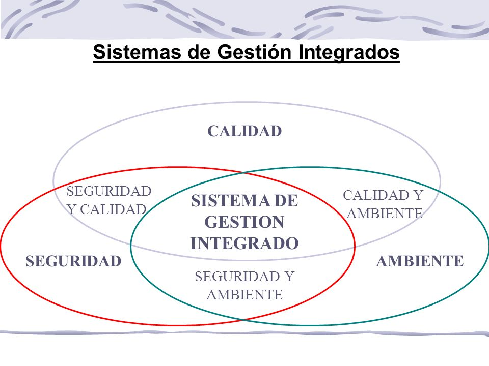 Sistemas de Gestión Integrados CALIDAD SEGURIDADAMBIENTE SISTEMA DE GESTION INTEGRADO SEGURIDAD Y AMBIENTE CALIDAD Y AMBIENTE SEGURIDAD Y CALIDAD