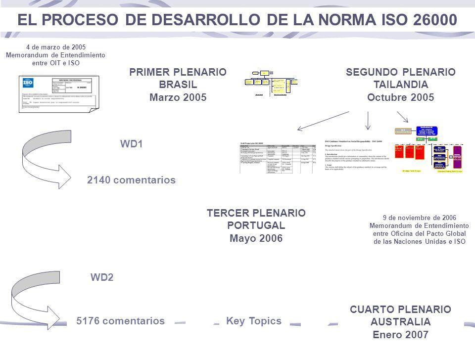 WD1 PRIMER PLENARIO BRASIL Marzo 2005 2140 comentarios 4 de marzo de 2005 Memorandum de Entendimiento entre OIT e ISO SEGUNDO PLENARIO TAILANDIA Octubre 2005 TERCER PLENARIO PORTUGAL Mayo 2006 Key Topics CUARTO PLENARIO AUSTRALIA Enero 2007 9 de noviembre de 2006 Memorandum de Entendimiento entre Oficina del Pacto Global de las Naciones Unidas e ISO WD2 5176 comentarios EL PROCESO DE DESARROLLO DE LA NORMA ISO 26000