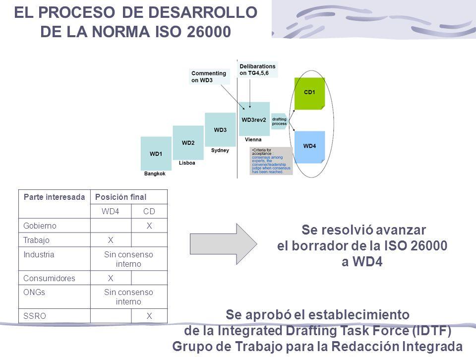 Parte interesadaPosición final WD4CD GobiernoX TrabajoX IndustriaSin consenso interno ConsumidoresX ONGsSin consenso interno SSROX Se resolvió avanzar el borrador de la ISO 26000 a WD4 Se aprobó el establecimiento de la Integrated Drafting Task Force (IDTF) Grupo de Trabajo para la Redacción Integrada EL PROCESO DE DESARROLLO DE LA NORMA ISO 26000