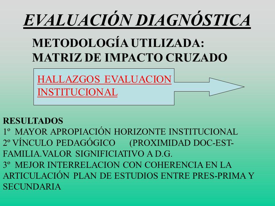 ESTRATEGIAS PEDAGÓGICAS 1. ACOMPAÑAMIENTO Y EJEMPLO. 2. FORTALECIMIENTO DE COMPETENCIAS PERSONALES,COMU NICATIVAS, COLECTIVAS, LABORALES. 3. PRACTICAS