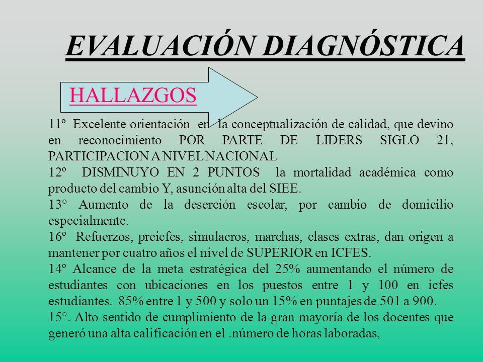 EVALUACIÓN DIAGNÓSTICA HALLAZGOS 7º MAYOR CONOCIMIENTO Y MANEJO DEL ENFOQUE PEDAGÓGICO INSITUCIONAL POR MEDIO DE LA D.G, cuaderno de control y comunic