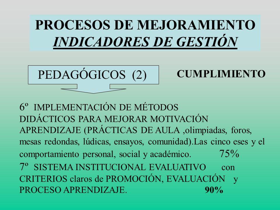PROCESOS DE MEJORAMIENTO INDICADORES DE GESTIÓN PEDAGÓGICOS 1º CONSTRUCCIÓN DE POLÍTICAS CURRICULARE,FALTAINCLUSION. 80% 2º CONSTRUCCIÓN DE VÍNCULO PE