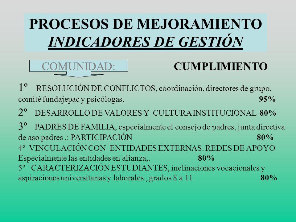 PROCESOS DE MEJORAMIENTO INDICADORES DE GESTIÓN PEDAGÓGICOS (2) 6º IMPLEMENTACIÓN DE MÉTODOS DIDÁCTICOS PARA MEJORAR MOTIVACIÓN APRENDIZAJE (PRÁCTICAS