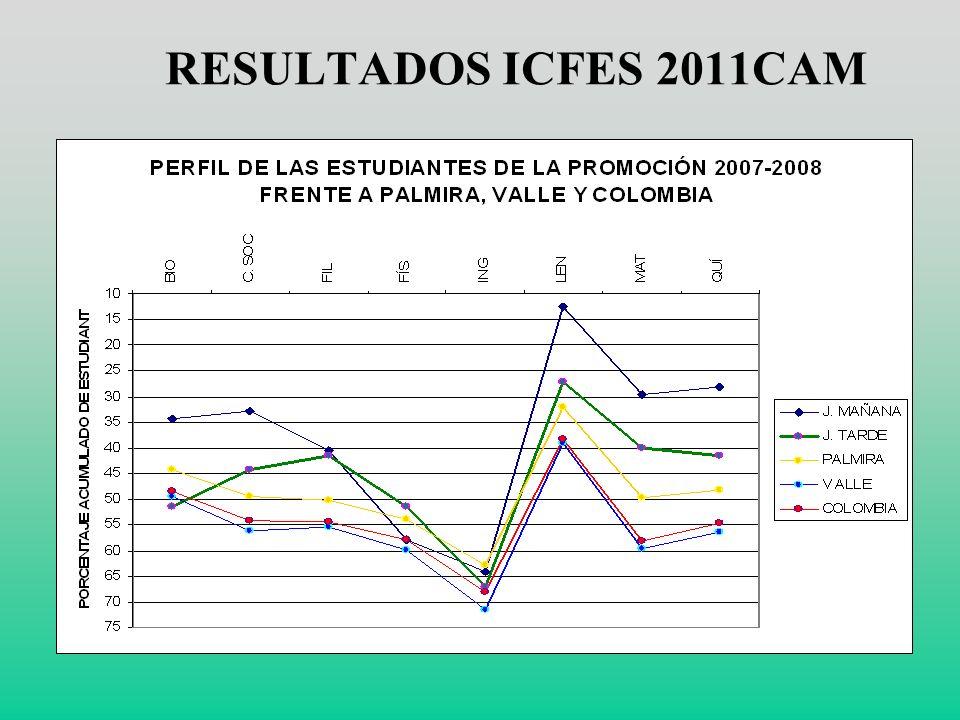 RESULTADOS Pruebas Estado 2011 CUARTO PUESTO COLEGIOS OFICIALES en Palmira. 130 PUESTO en el VALLE DEL CAUCA PUNTAJE SUPERIOR. AÑO QUINTO. MEJORAMIENT