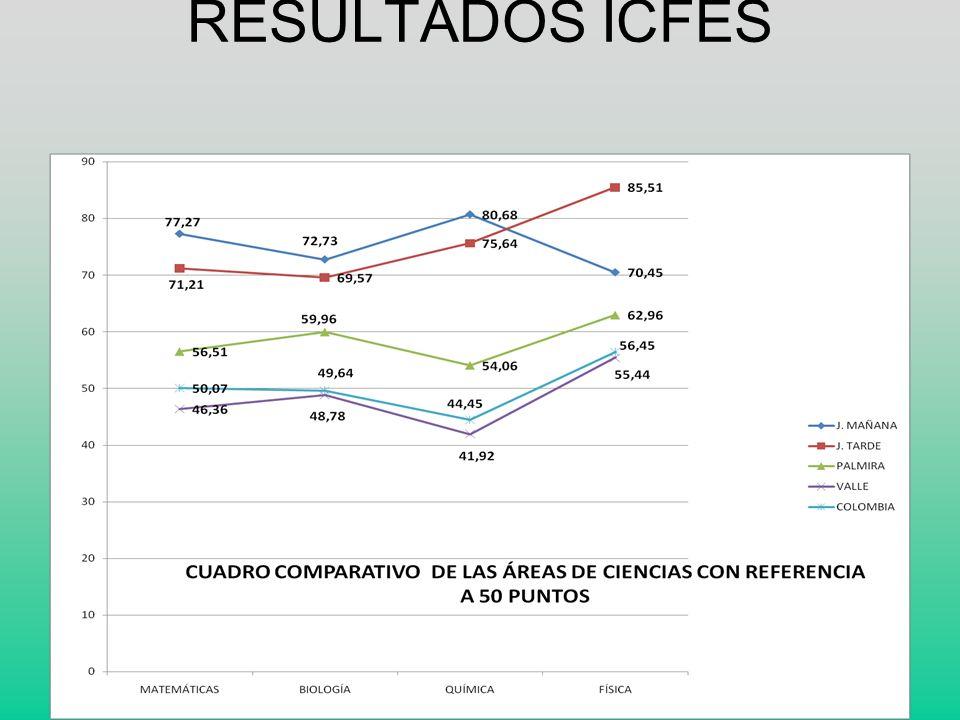 RESULTADOS ICFES 2009-2010