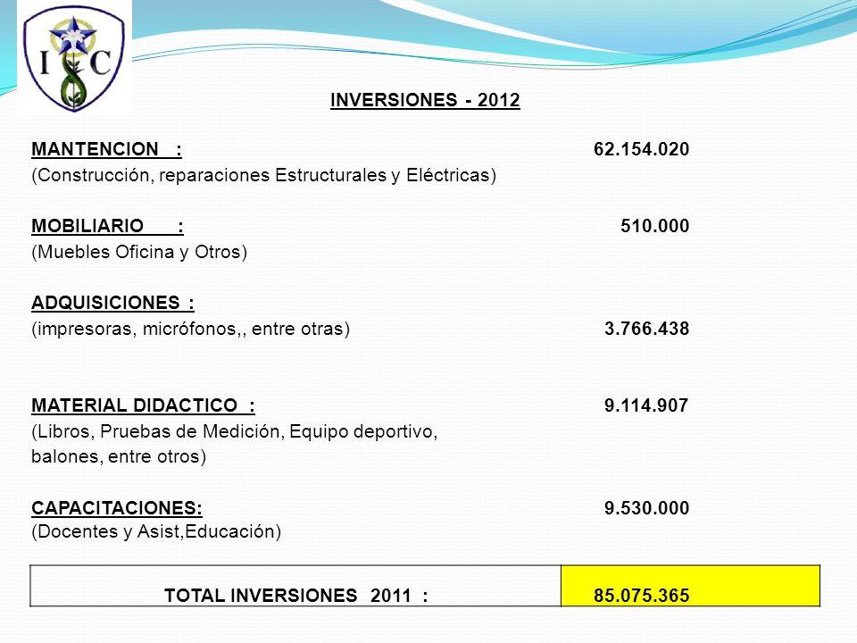 INVERSIONES - 2012 MANTENCION : 62.154.020 (Construcción, reparaciones Estructurales y Eléctricas) MOBILIARIO : 510.000 (Muebles Oficina y Otros) ADQUISICIONES : (impresoras, micrófonos,, entre otras) 3.766.438 MATERIAL DIDACTICO : 9.114.907 (Libros, Pruebas de Medición, Equipo deportivo, balones, entre otros) CAPACITACIONES: 9.530.000 (Docentes y Asist,Educación) TOTAL INVERSIONES 2011 : 85.075.365
