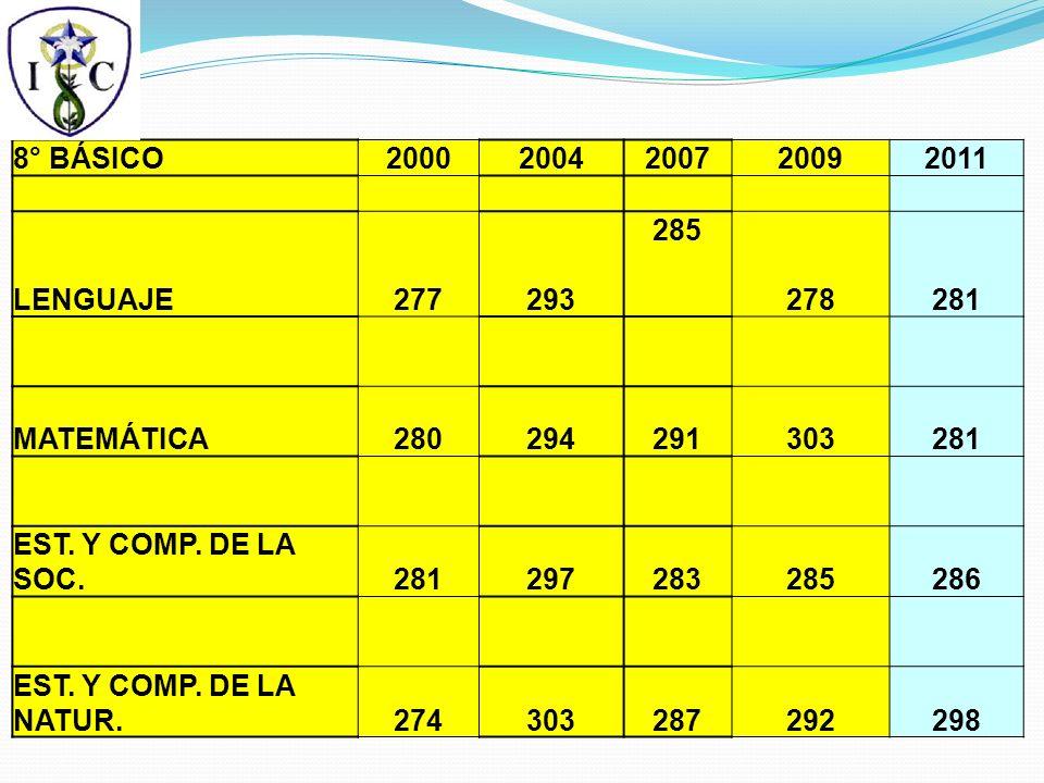 8° BÁSICO20002004200720092011 LENGUAJE277293 285 278281 MATEMÁTICA280294291303281 EST.