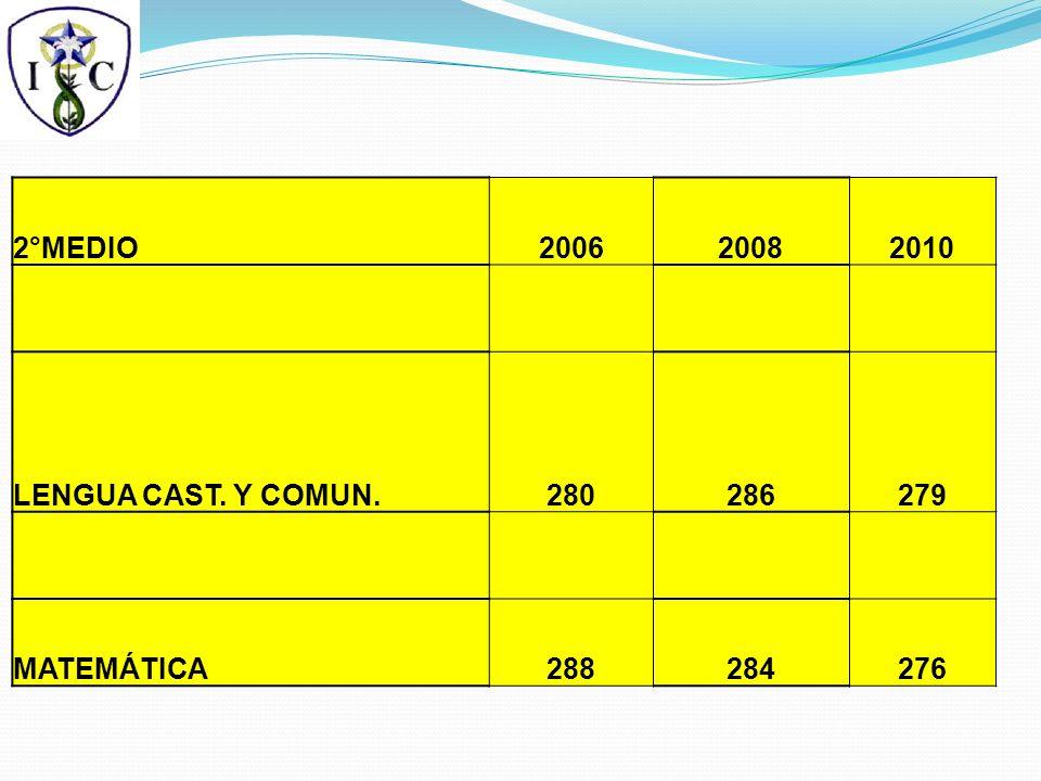 2°MEDIO200620082010 LENGUA CAST. Y COMUN.280286279 MATEMÁTICA288284276