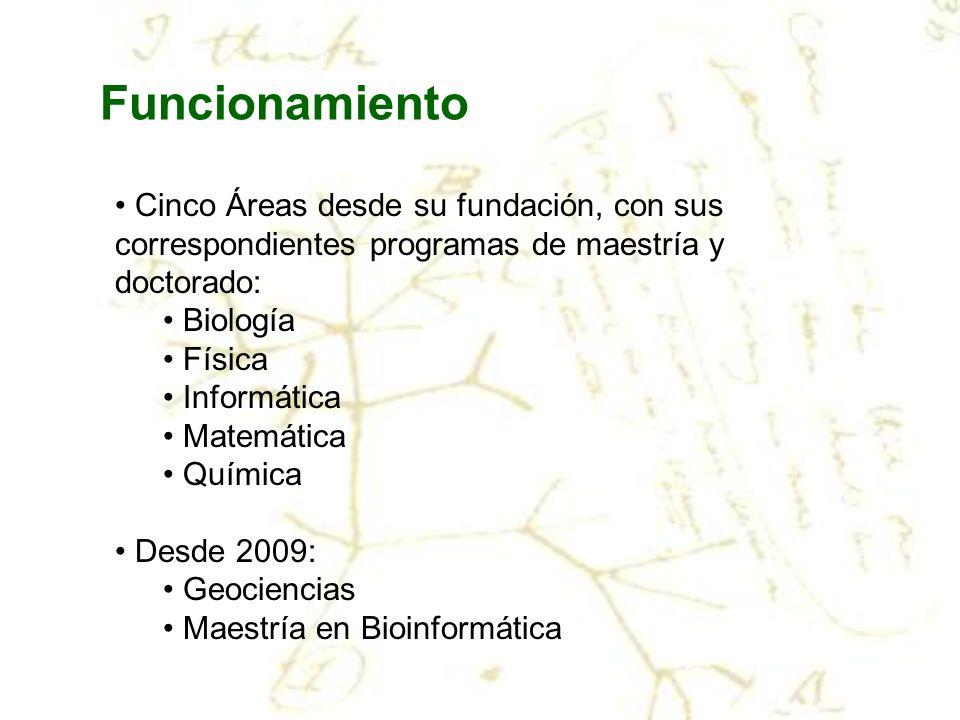 Funcionamiento Cinco Áreas desde su fundación, con sus correspondientes programas de maestría y doctorado: Biología Física Informática Matemática Quím