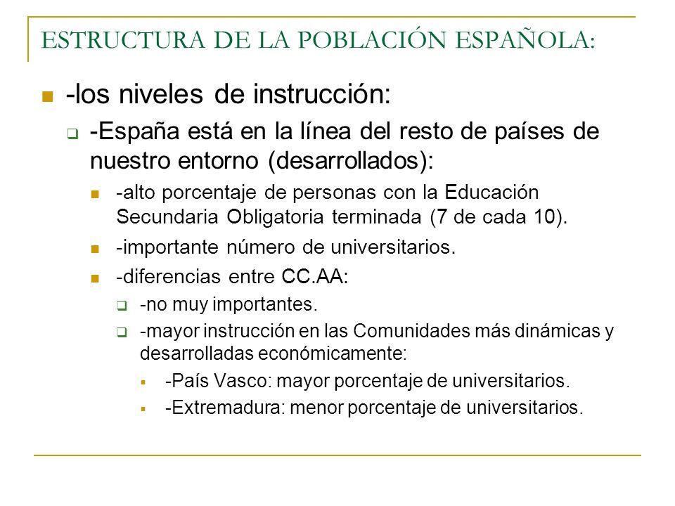 ESTRUCTURA DE LA POBLACIÓN ESPAÑOLA: -los niveles de instrucción: -España está en la línea del resto de países de nuestro entorno (desarrollados): -al