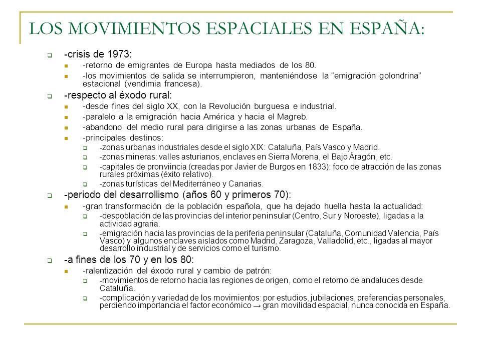 LOS MOVIMIENTOS ESPACIALES EN ESPAÑA: -crisis de 1973: -retorno de emigrantes de Europa hasta mediados de los 80. -los movimientos de salida se interr