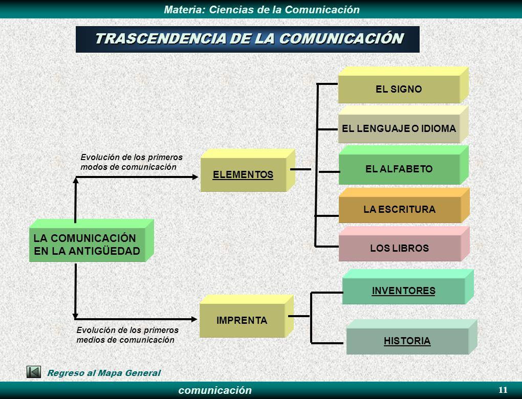 comunicación Materia: Ciencias de la Comunicación 11 EL SIGNO ELEMENTOS EL ALFABETO LA COMUNICACIÓN EN LA ANTIGÜEDAD EL LENGUAJE O IDIOMA Evolución de