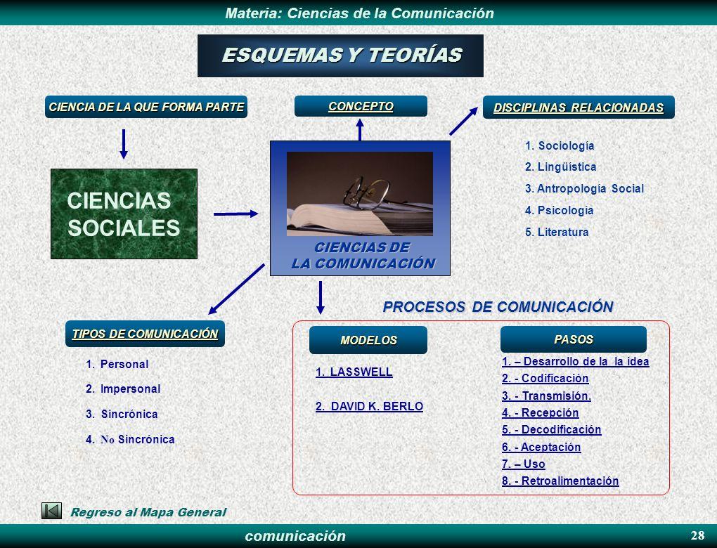 comunicación Materia: Ciencias de la ComunicaciónPASOS 28 6. - Aceptación 1. – Desarrollo de la la idea 2. - Codificación 3. - Transmisión. 4. - Recep