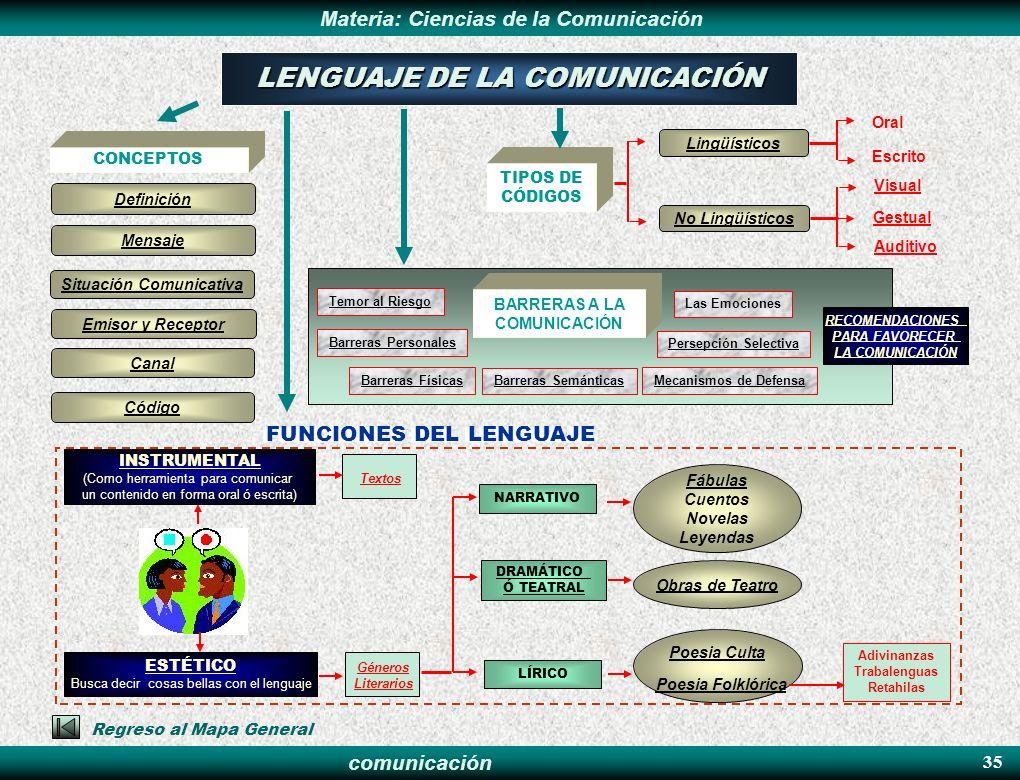 comunicación Materia: Ciencias de la Comunicación FUNCIONES DEL LENGUAJE 35 Fábulas Cuentos Novelas Leyendas Poesia Culta DRAMÁTICO Ó TEATRAL CONCEPTO