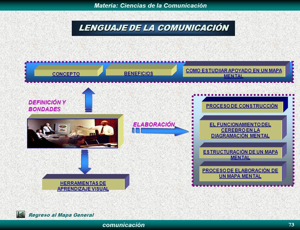 comunicación Materia: Ciencias de la Comunicación 73 HERRAMIENTAS DE APRENDIZAJE VISUAL DEFINICIÓN Y BONDADES ELABORACIÓN PROCESO DE CONSTRUCCIÓN EL F