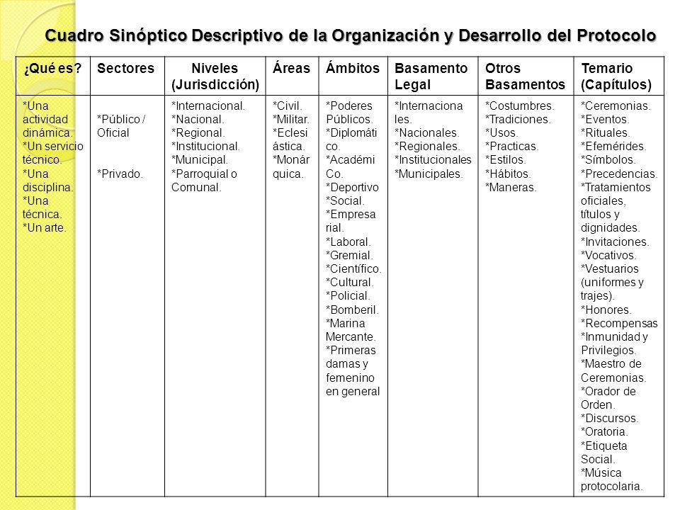Cuadro Sinóptico Descriptivo de la Organización y Desarrollo del Protocolo ¿ Qué es? SectoresNiveles (Jurisdicción) ÁreasÁmbitosBasamento Legal Otros