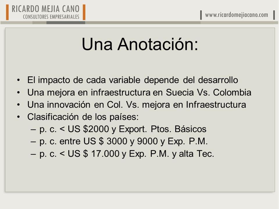 Una Anotación: El impacto de cada variable depende del desarrollo Una mejora en infraestructura en Suecia Vs. Colombia Una innovación en Col. Vs. mejo