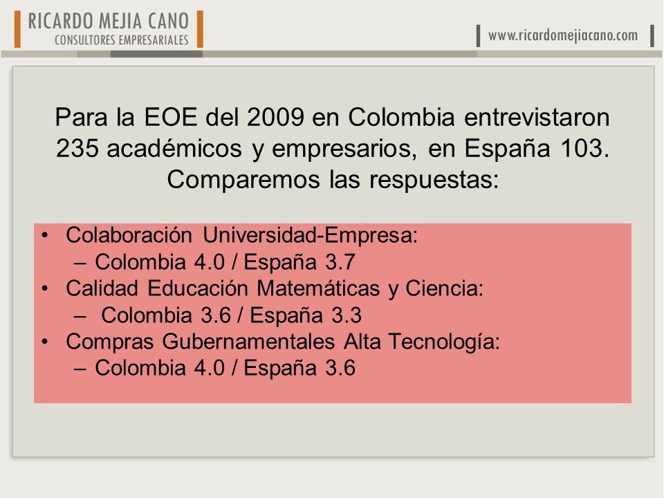 Para la EOE del 2009 en Colombia entrevistaron 235 académicos y empresarios, en España 103. Comparemos las respuestas: Colaboración Universidad-Empres