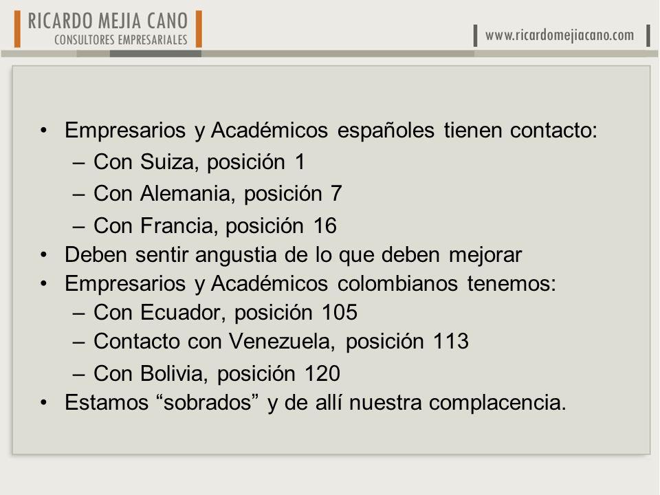 Empresarios y Académicos españoles tienen contacto: –Con Suiza, posición 1 –Con Alemania, posición 7 –Con Francia, posición 16 Deben sentir angustia de lo que deben mejorar Empresarios y Académicos colombianos tenemos: –Con Ecuador, posición 105 –Contacto con Venezuela, posición 113 –Con Bolivia, posición 120 Estamos sobrados y de allí nuestra complacencia.
