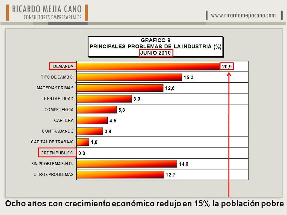 Ocho años con crecimiento económico redujo en 15% la población pobre
