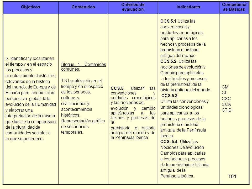 101 ObjetivosContenidos Criterios de evaluación Indicadores Competenci as Básicas 5. Identificar y localizar en el tiempo y en el espacio los procesos