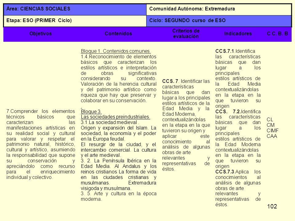 102 Área: CIENCIAS SOCIALESComunidad Autónoma: Extremadura Etapa: ESO (PRIMER Ciclo)Ciclo: SEGUNDO curso de ESO ObjetivosContenidos Criterios de evalu