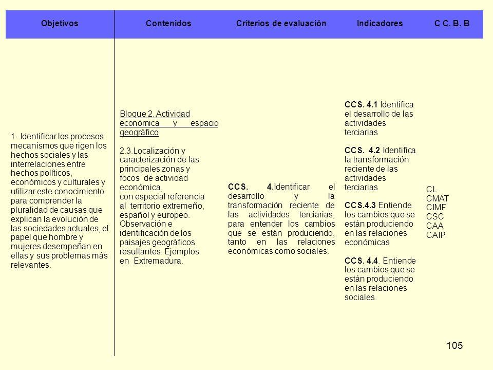 105 ObjetivosContenidosCriterios de evaluaciónIndicadoresC C. B. B 1. Identificar los procesos mecanismos que rigen los hechos sociales y las interrel