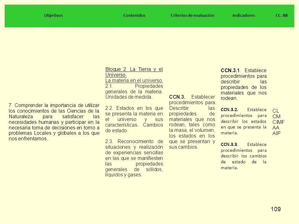 109 ObjetivosContenidosCriterios de evaluaciónIndicadoresCC. BB 7. Comprender la importancia de utilizar los conocimientos de las Ciencias de la Natur