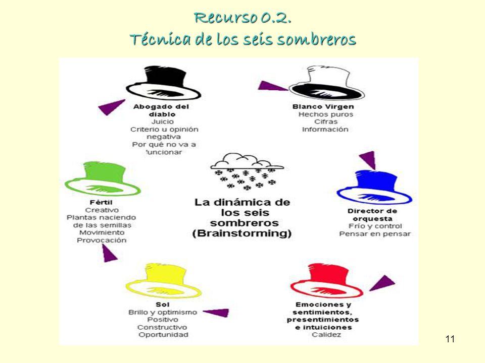 11 Recurso 0.2. Técnica de los seis sombreros