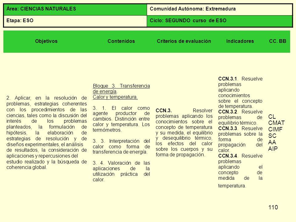 110 Área: CIENCIAS NATURALESComunidad Autónoma: Extremadura Etapa: ESOCiclo: SEGUNDO curso de ESO ObjetivosContenidosCriterios de evaluaciónIndicadore
