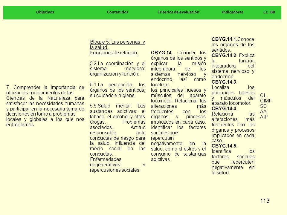 113 ObjetivosContenidosCriterios de evaluaciónIndicadoresCC. BB 7. Comprender la importancia de utilizar los conocimientos de las Ciencias de la Natur