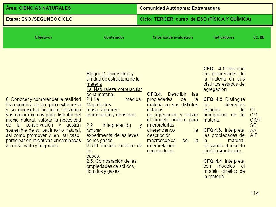114 Área: CIENCIAS NATURALESComunidad Autónoma: Extremadura Etapa: ESO /SEGUNDO CICLOCiclo: TERCER curso de ESO (FÍSICA Y QUÍMICA) ObjetivosContenidos