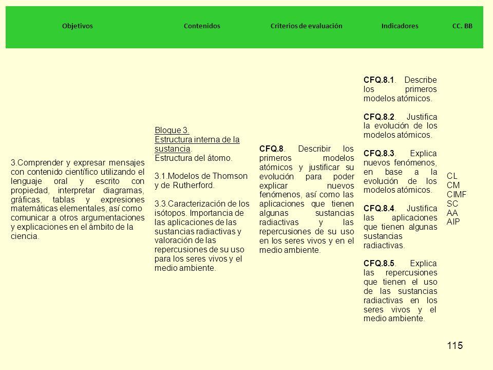 115 ObjetivosContenidosCriterios de evaluaciónIndicadoresCC. BB 3.Comprender y expresar mensajes con contenido científico utilizando el lenguaje oral
