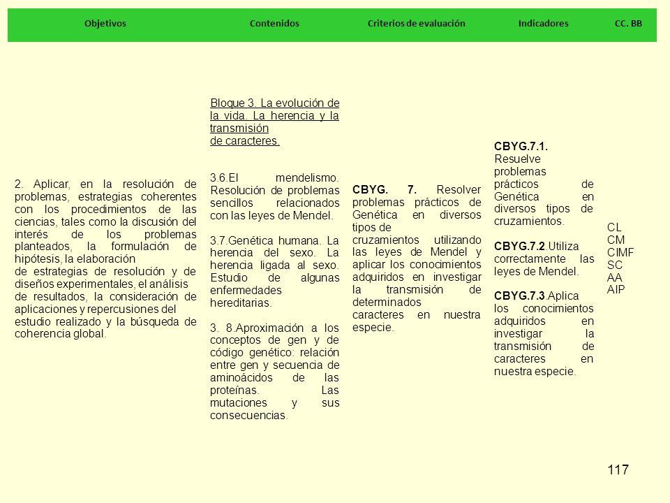 117 ObjetivosContenidosCriterios de evaluaciónIndicadoresCC. BB 2. Aplicar, en la resolución de problemas, estrategias coherentes con los procedimient