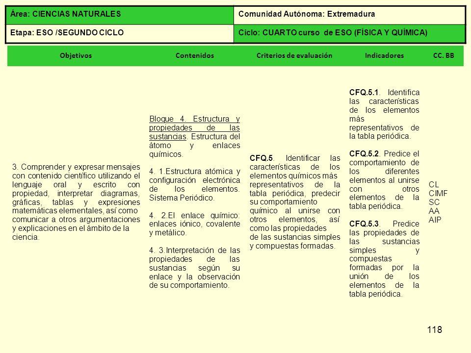 118 Área: CIENCIAS NATURALESComunidad Autónoma: Extremadura Etapa: ESO /SEGUNDO CICLOCiclo: CUARTO curso de ESO (FÍSICA Y QUÍMICA) ObjetivosContenidos