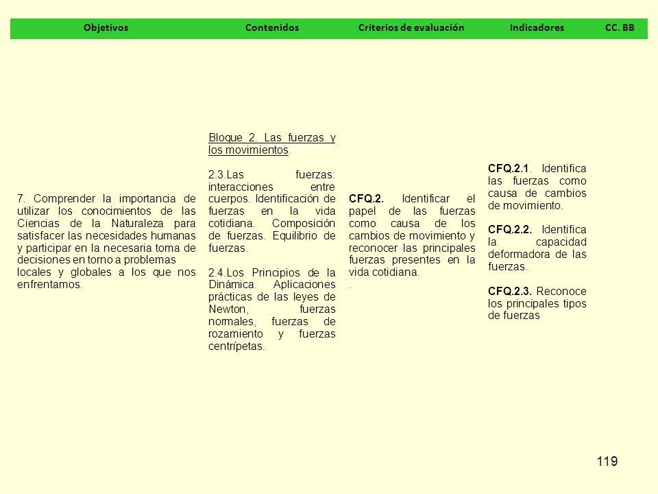 119 ObjetivosContenidosCriterios de evaluaciónIndicadoresCC. BB 7. Comprender la importancia de utilizar los conocimientos de las Ciencias de la Natur